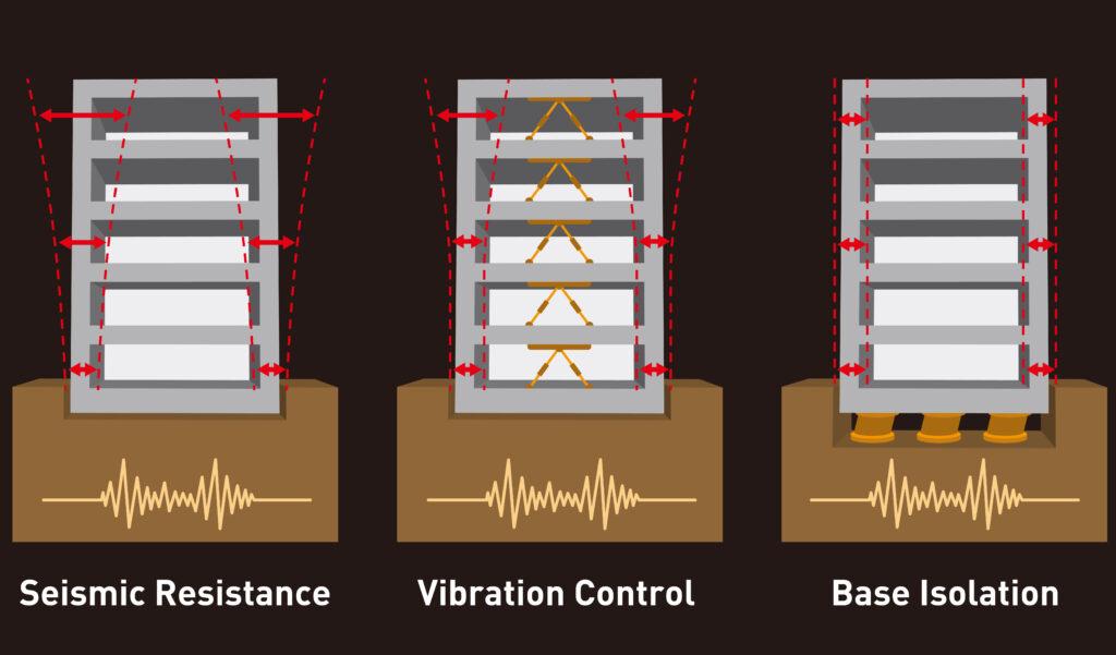 vibration control graphic